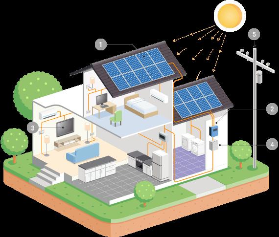 https://lasvegas-solarpanels.com/wp-content/uploads/2018/10/inner_solar.png